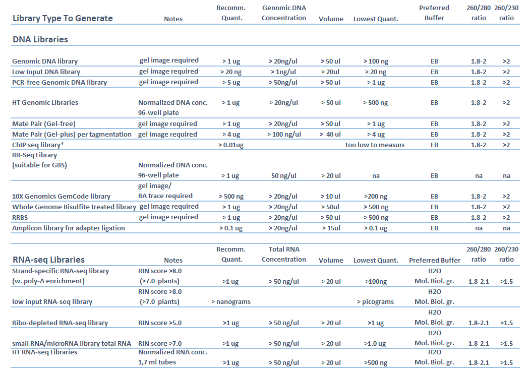 DNARNA-requirements-011217