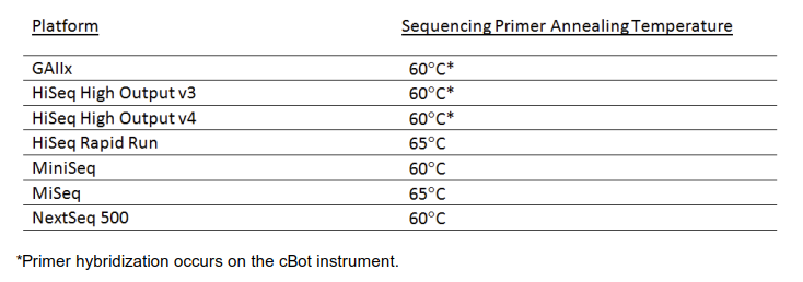 annealing temperatures Illumina melting