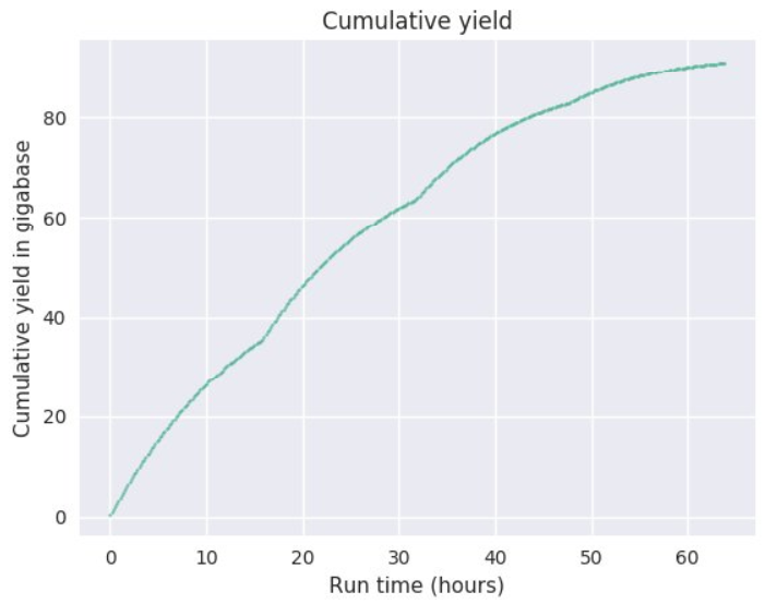 promethion-cum-yield